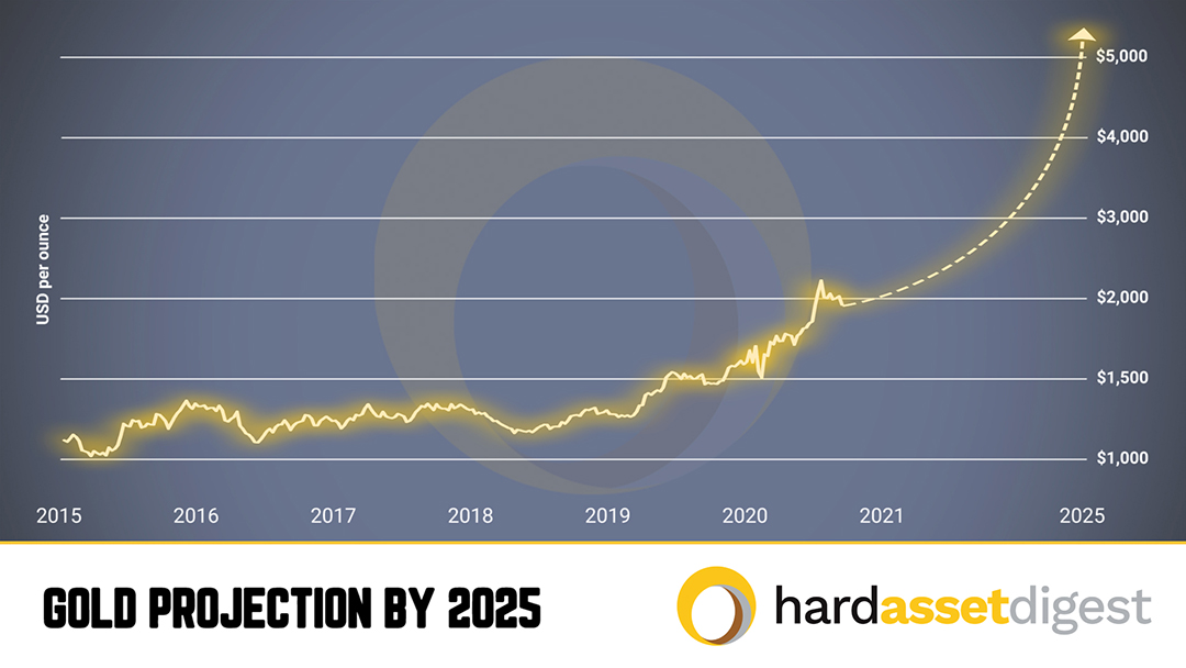 gold-projection-by-2025
